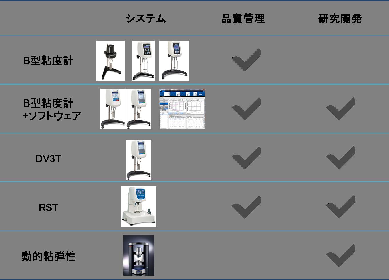 用途による分類