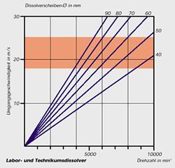 回転数と周波数の関係
