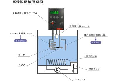 循環恒温槽原理図