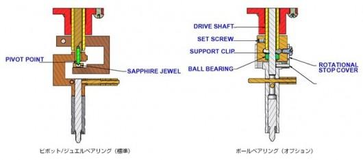 ピボット/ジュエルベアリング(標準)・ボールベアリング(オプション)