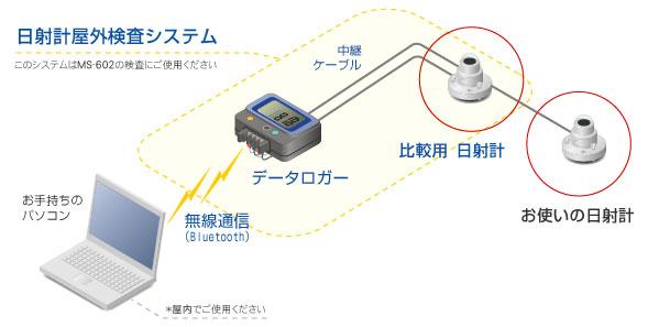 日射計屋外検査システム
