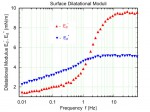Surface-Dilatational-Moduli-Plot-2005