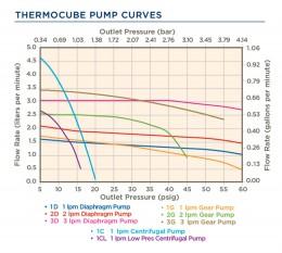 TC pump