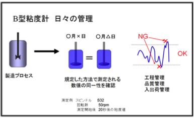 B型粘度計の品質管理での使用例
