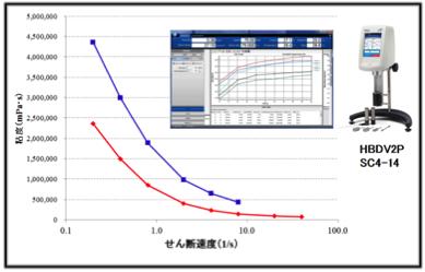 B型粘度計の研究開発での使用例