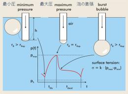 表面張力計