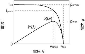 図1.2.2 電圧と電流と電力の相関関係曲線