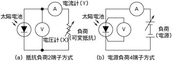 図2.2.1 X-Yレコーダ方式原理図