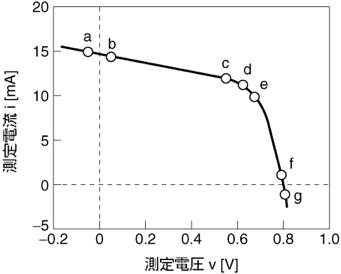図2.3.3 ix、vocの算出