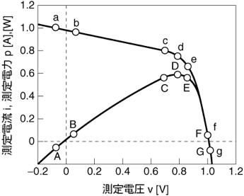 図2.3.4 pmaxの算出